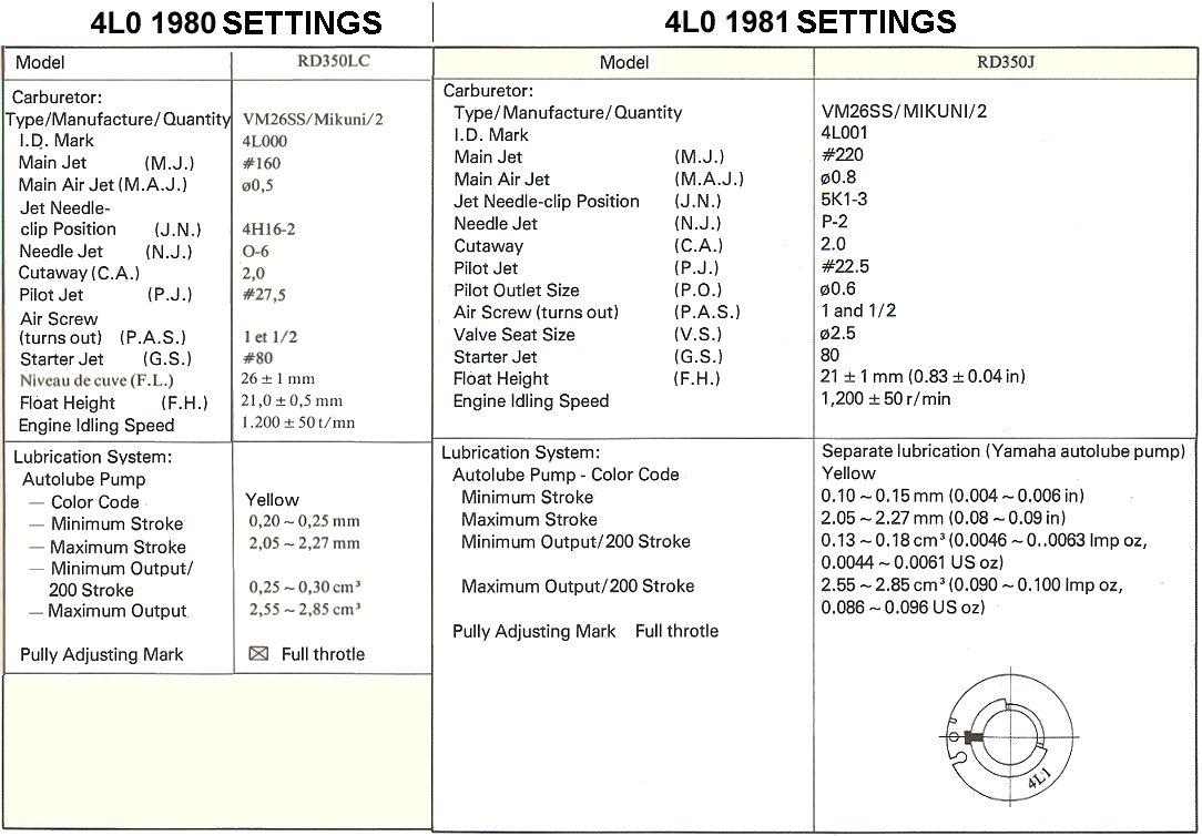 Carburetor Jet Size Chart